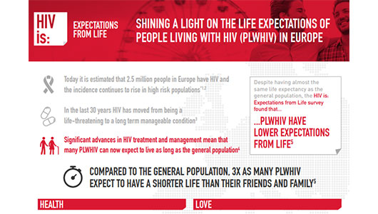 Imagen del sitio web 'HIV is: Expectations from Life': http://campaigns.visit-gbu.eu/expectations-from-life